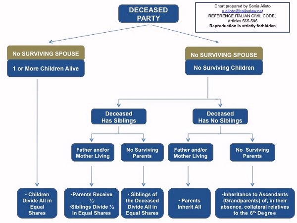 Italian No Surviving Spouse Inheritance Chart