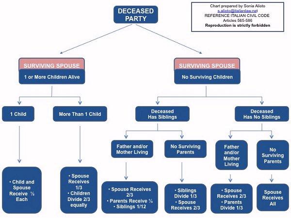 Italian Surviving Spouse Inheritance Chart